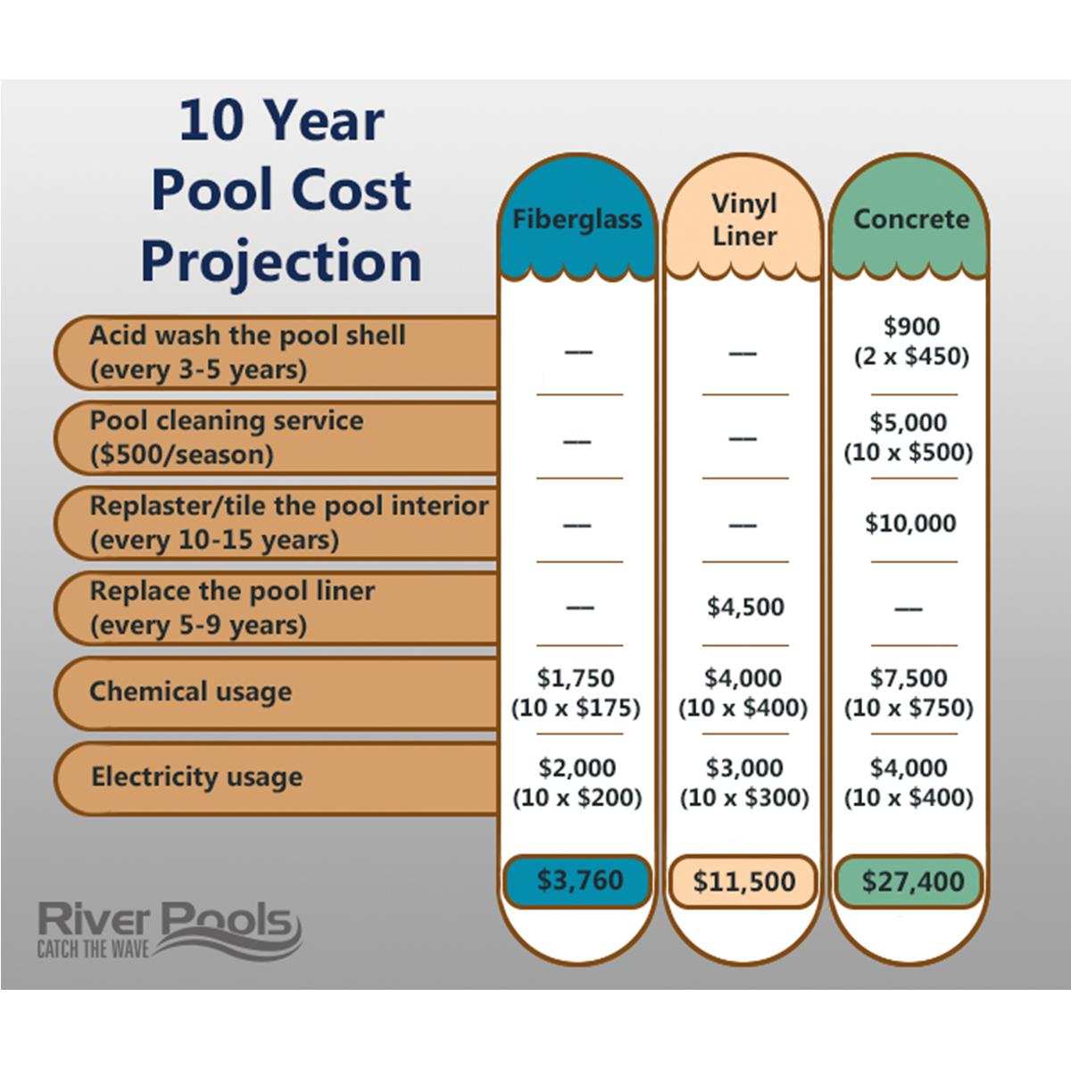 Pool Cost Comparison